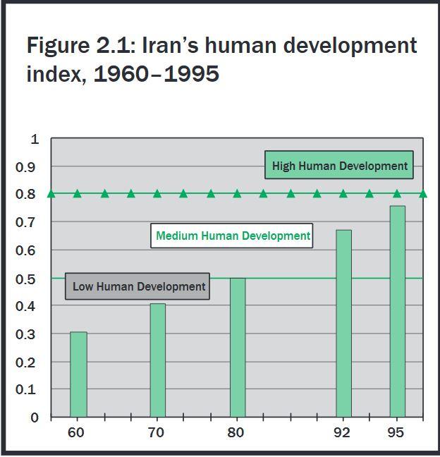 HDI Iran 1