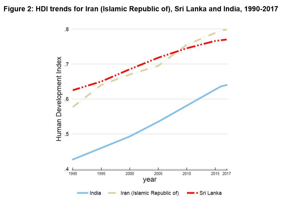 Perbandingan dengan India dan Srilangka