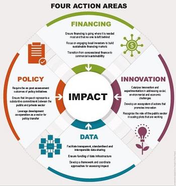 """Salah satu komponen paling penting dalam impact investment adalah """"data"""""""